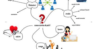 Mappe mentali: come rappresentare  e sfruttare i percorsi dell'intelligenza